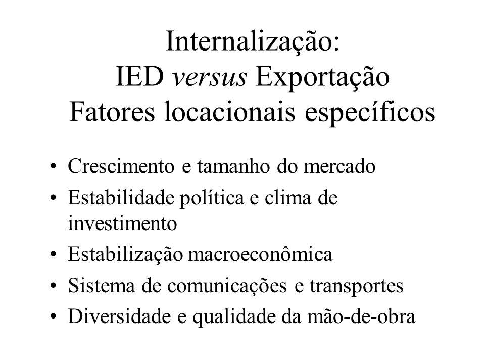 Internalização: IED versus Exportação Fatores locacionais específicos