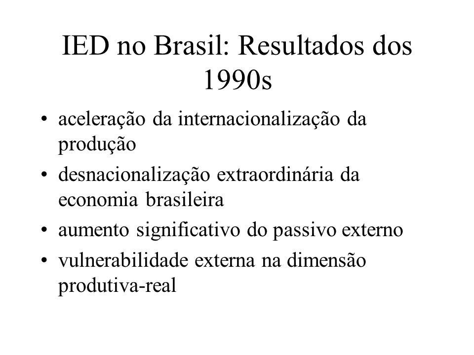 IED no Brasil: Resultados dos 1990s