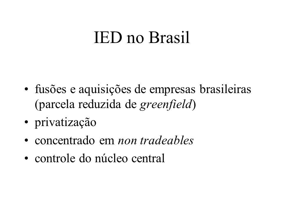 IED no Brasil fusões e aquisições de empresas brasileiras (parcela reduzida de greenfield) privatização.