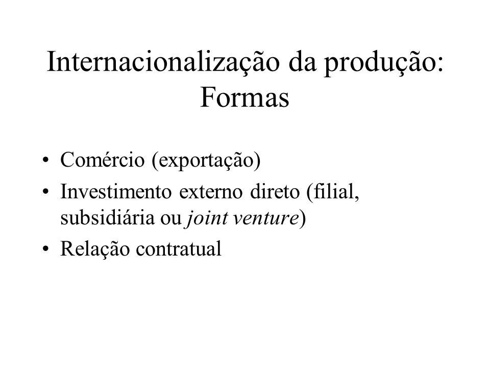Internacionalização da produção: Formas