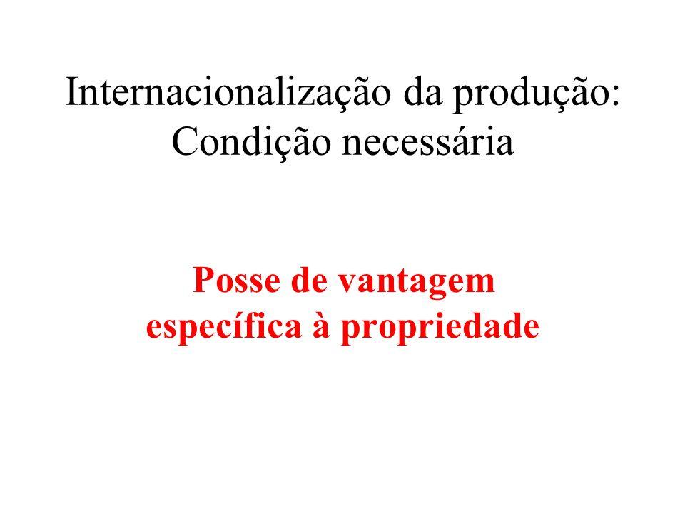 Internacionalização da produção: Condição necessária