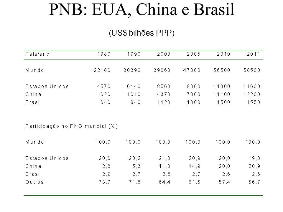 PNB: EUA, China e Brasil (US$ bilhões PPP)