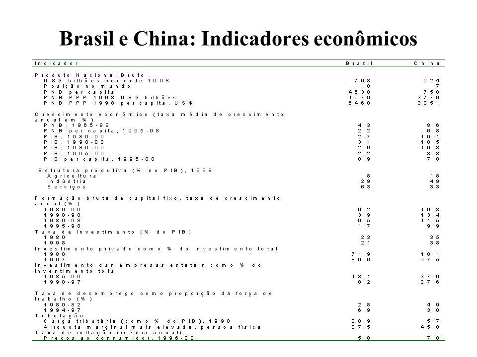 Brasil e China: Indicadores econômicos
