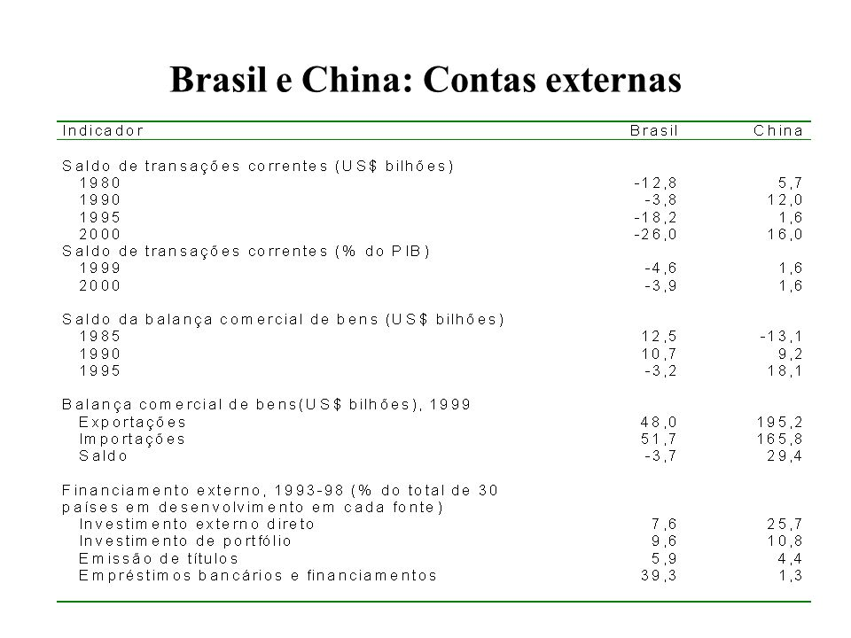 Brasil e China: Contas externas