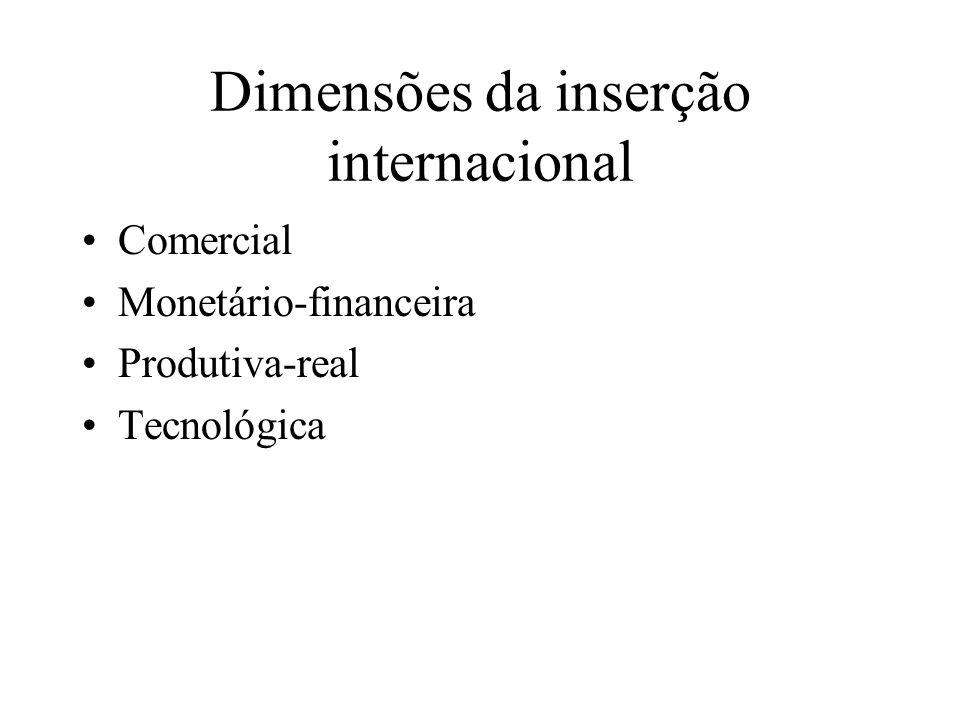 Dimensões da inserção internacional