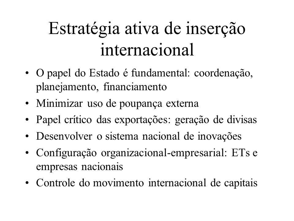 Estratégia ativa de inserção internacional
