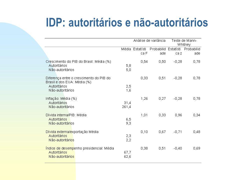 IDP: autoritários e não-autoritários