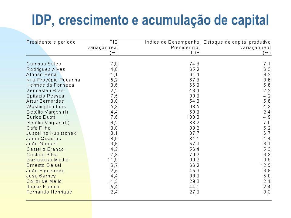 IDP, crescimento e acumulação de capital