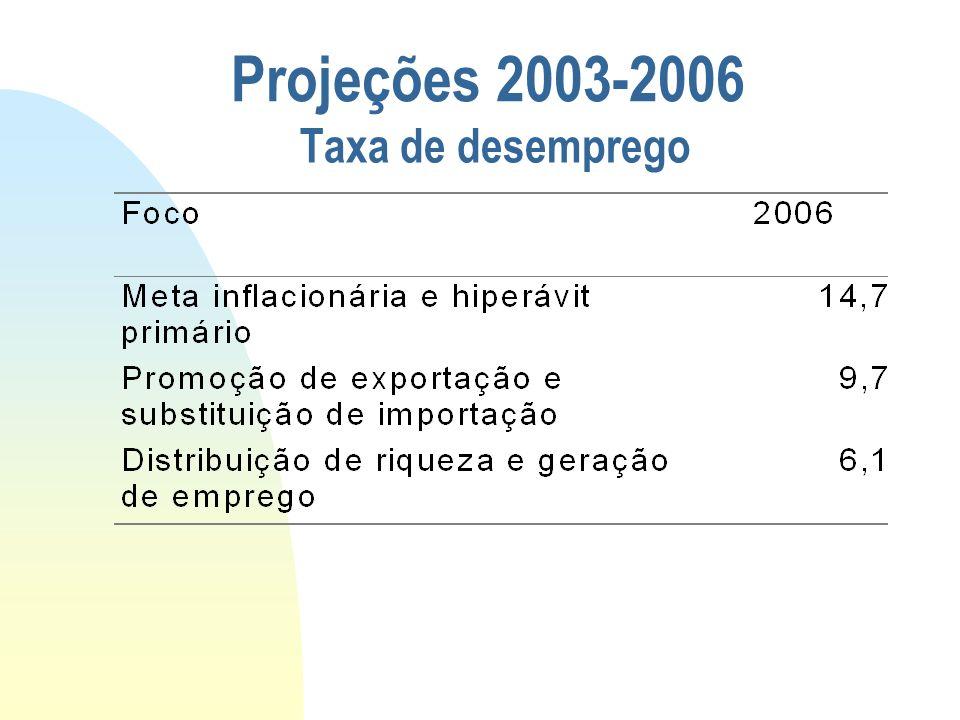 26/03/2017 Taxa de desemprego Projeções 2003-2006