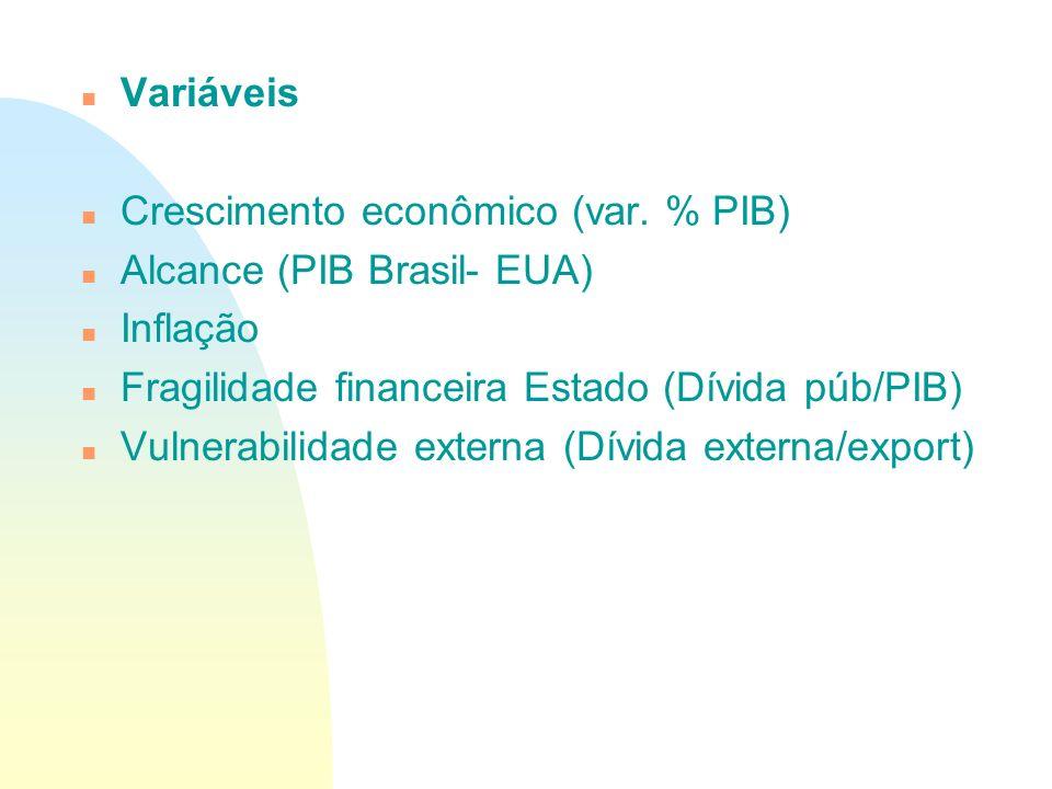 Variáveis Crescimento econômico (var. % PIB) Alcance (PIB Brasil- EUA) Inflação. Fragilidade financeira Estado (Dívida púb/PIB)