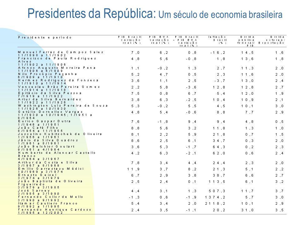 Presidentes da República: Um século de economia brasileira