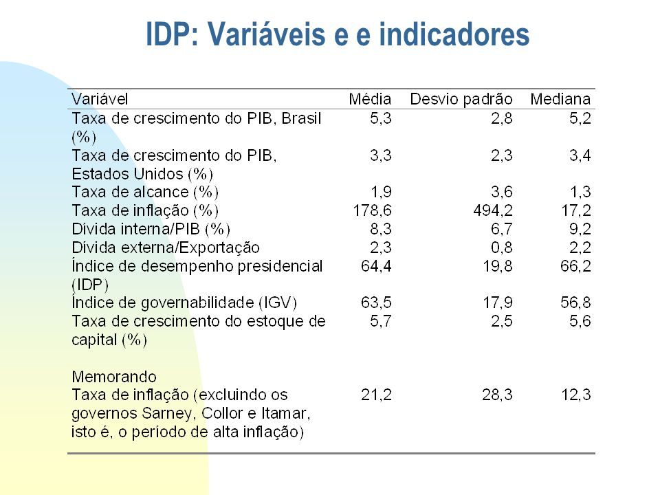 IDP: Variáveis e e indicadores