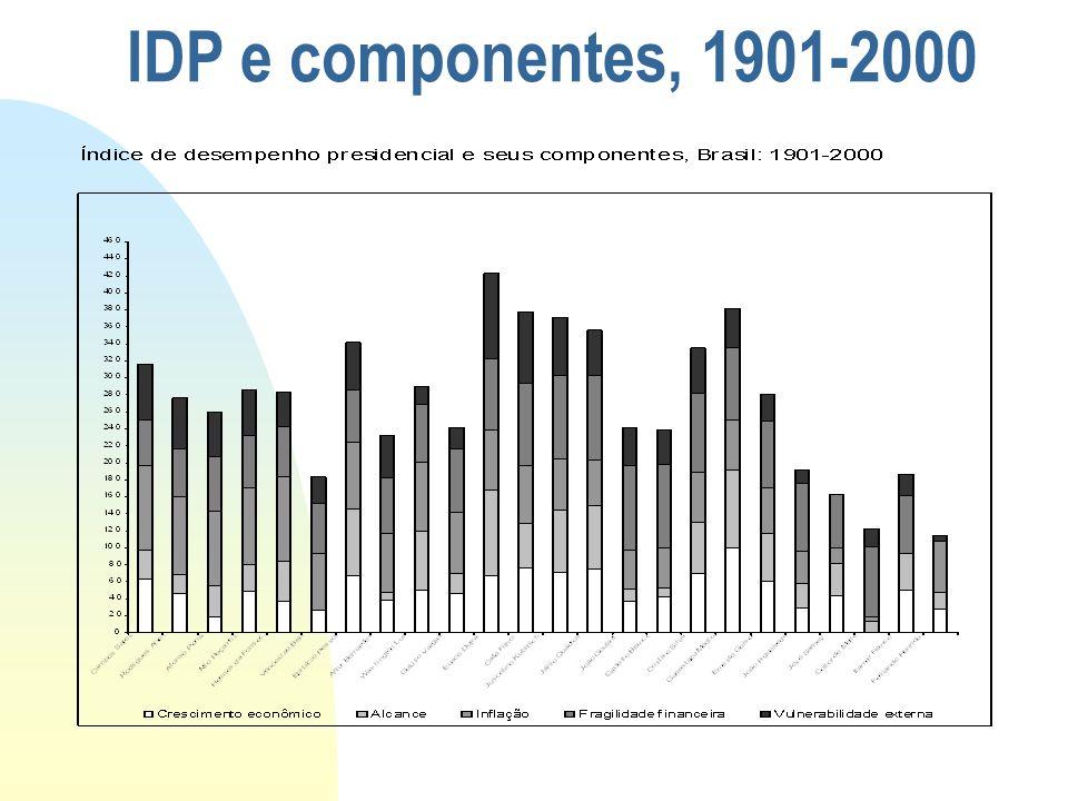 26/03/2017 IDP e componentes, 1901-2000