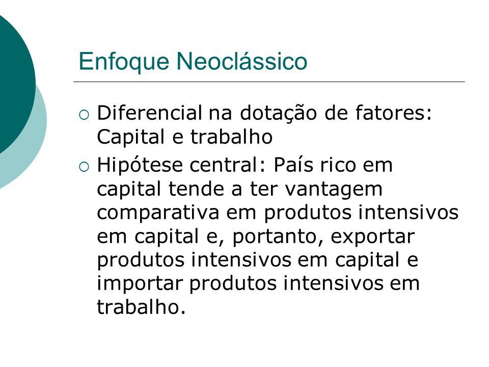 Enfoque Neoclássico Diferencial na dotação de fatores: Capital e trabalho.