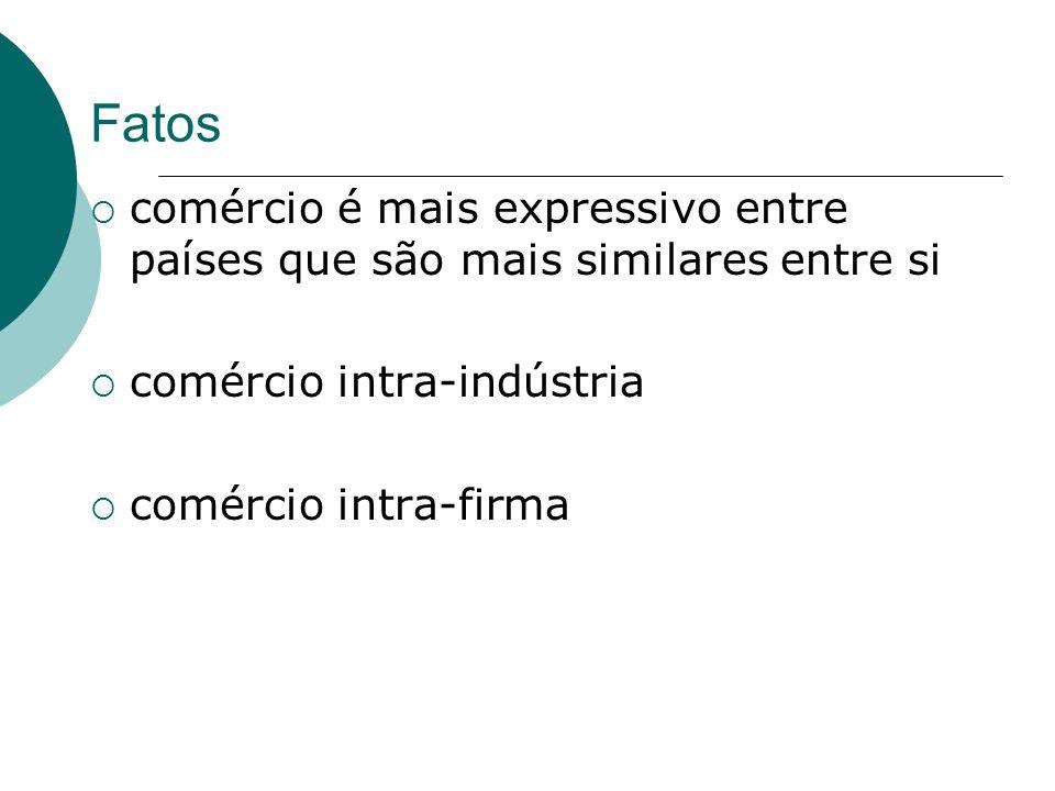 Fatos comércio é mais expressivo entre países que são mais similares entre si. comércio intra-indústria.