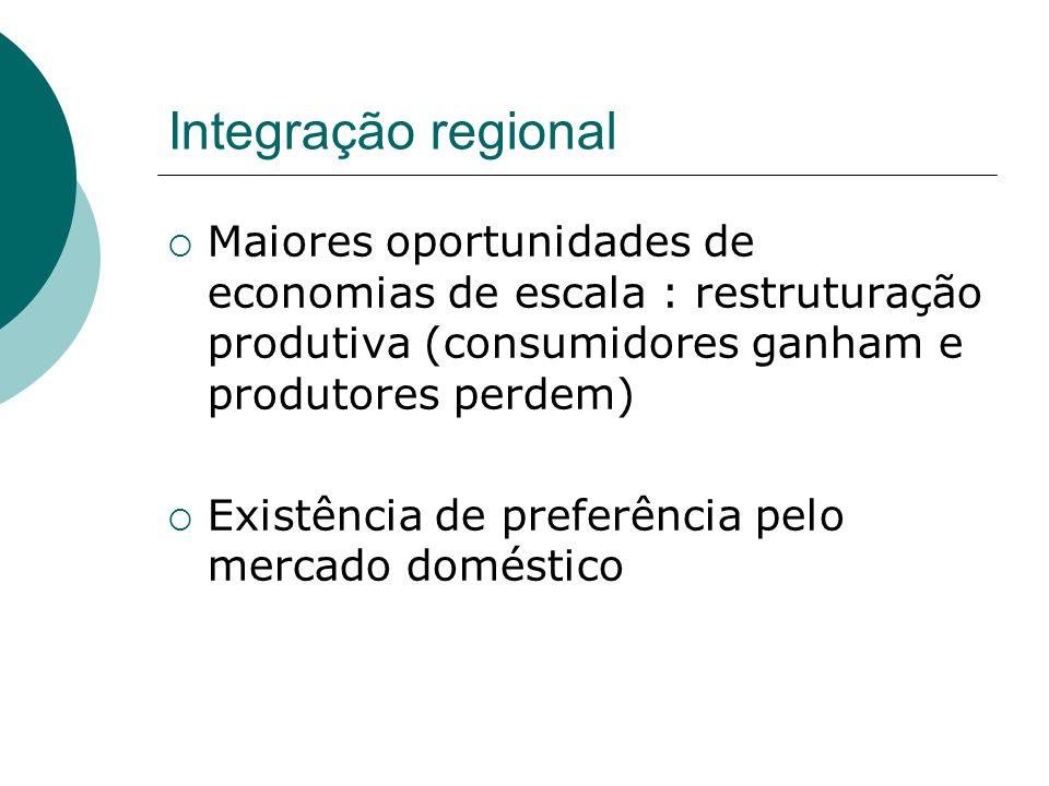 Integração regional Maiores oportunidades de economias de escala : restruturação produtiva (consumidores ganham e produtores perdem)