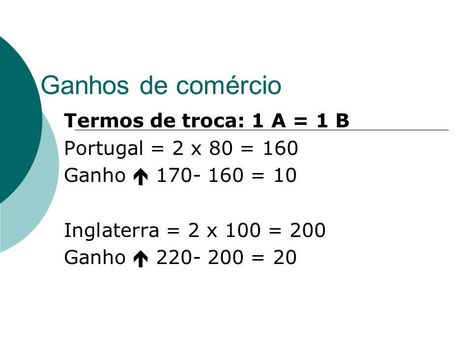 Ganhos de comércio Termos de troca: 1 A = 1 B Portugal = 2 x 80 = 160