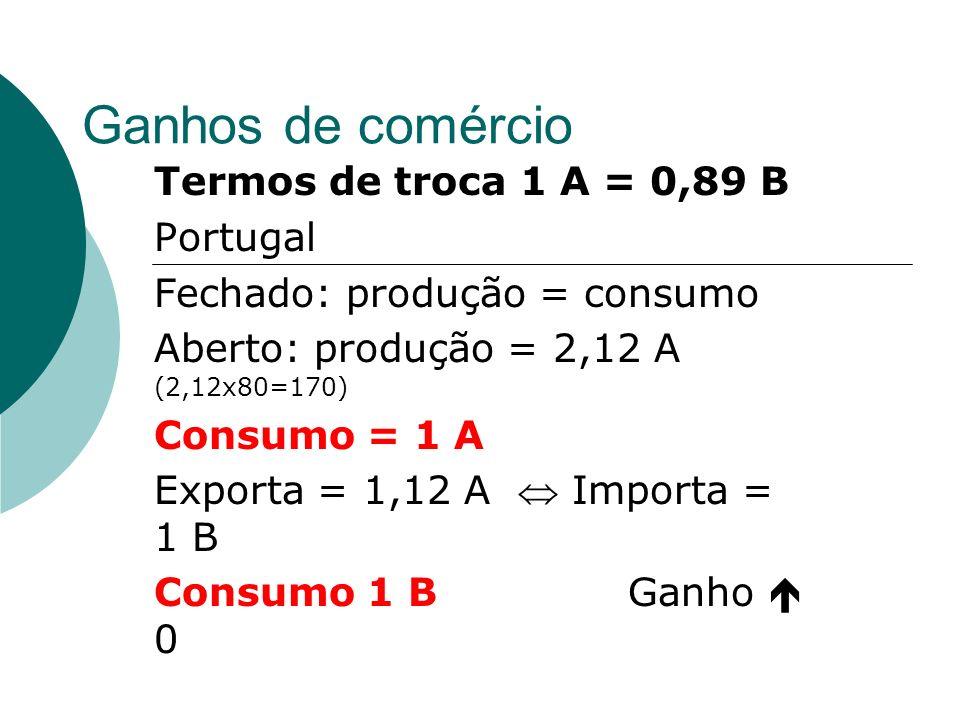 Ganhos de comércio Termos de troca 1 A = 0,89 B Portugal
