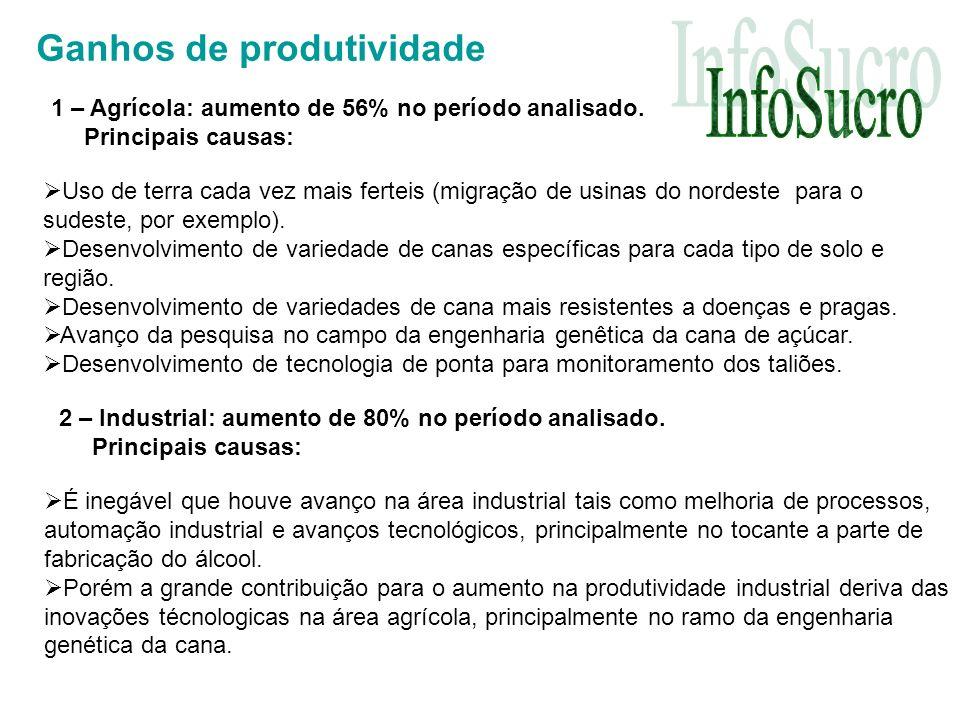 Ganhos de produtividade