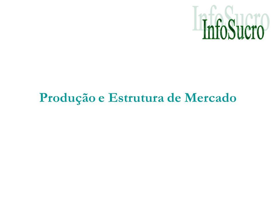 Produção e Estrutura de Mercado