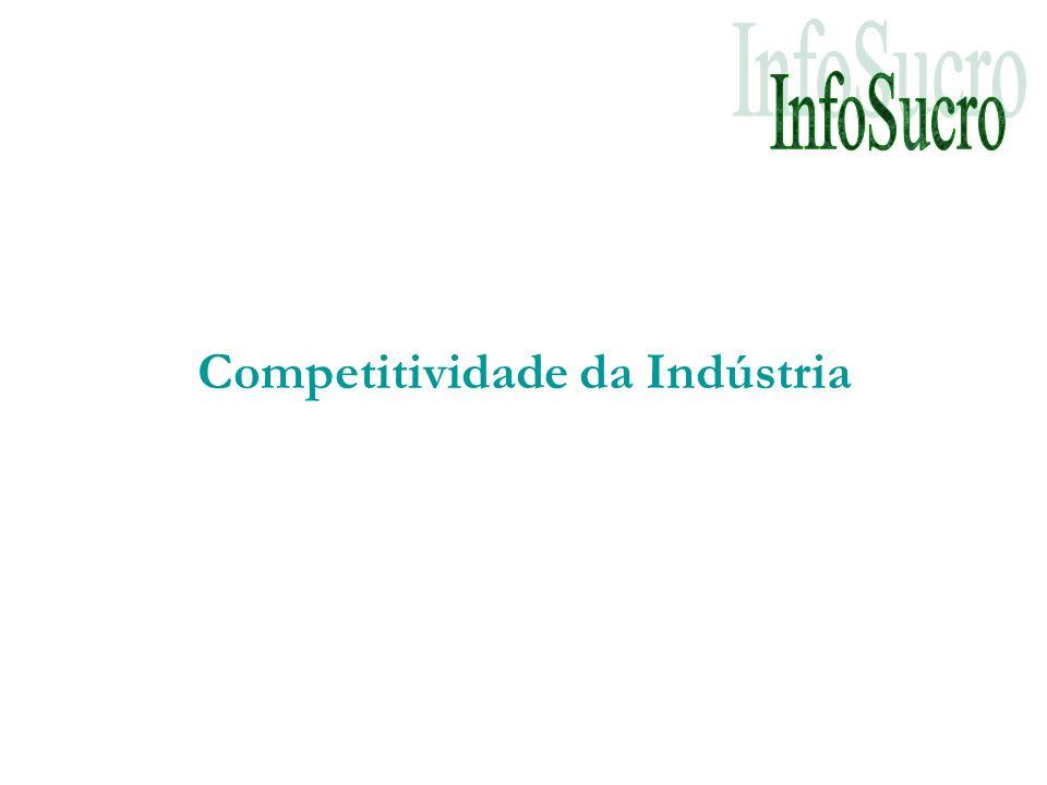 Competitividade da Indústria