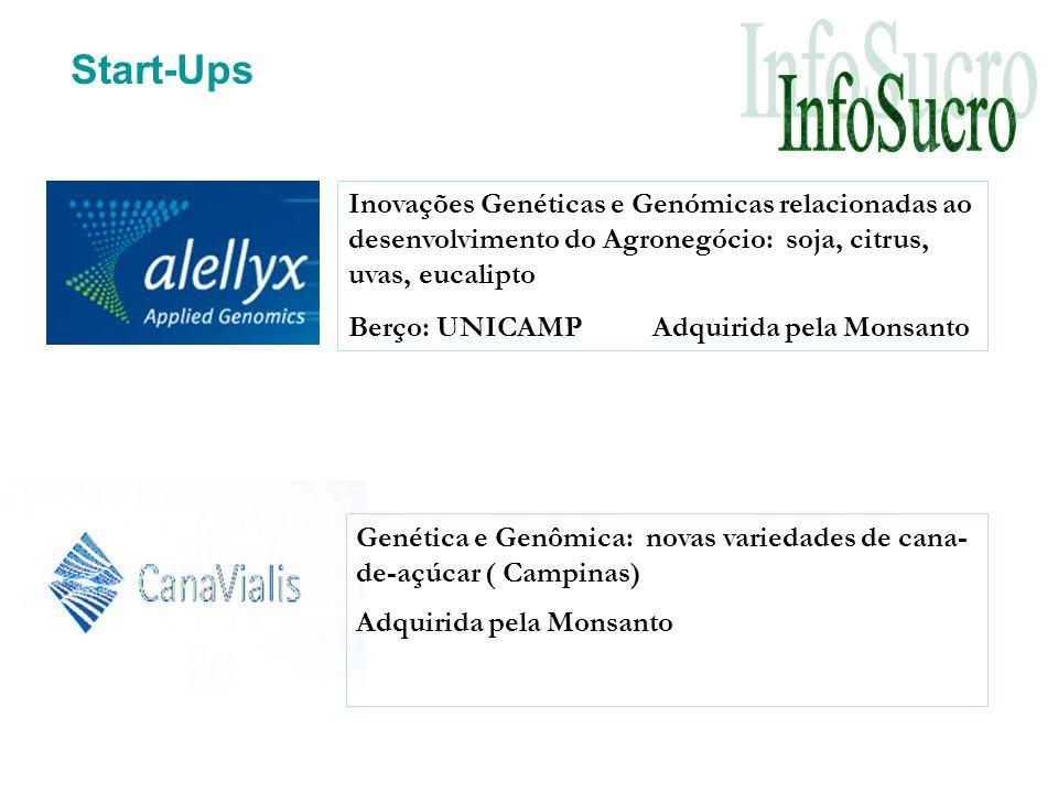 Start-Ups Inovações Genéticas e Genómicas relacionadas ao desenvolvimento do Agronegócio: soja, citrus, uvas, eucalipto.