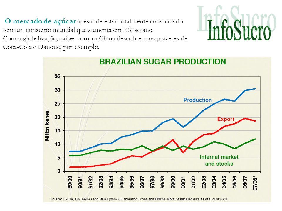 O mercado de açúcar apesar de estar totalmente consolidado tem um consumo mundial que aumenta em 2% ao ano.