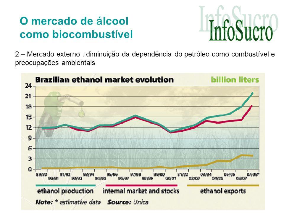 O mercado de álcool como biocombustível
