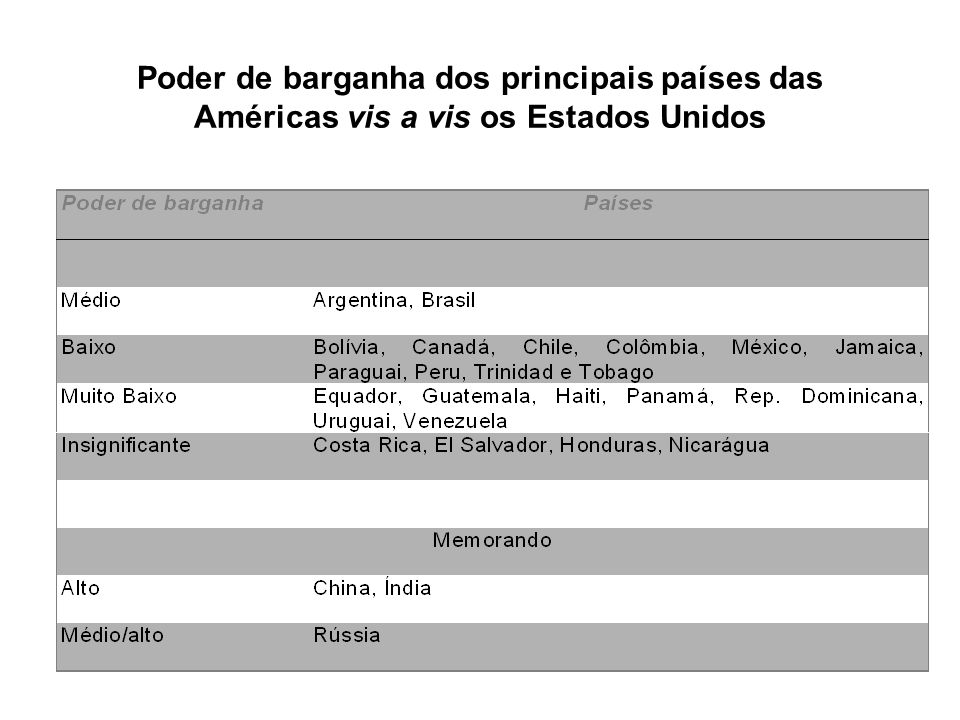 Poder de barganha dos principais países das Américas vis a vis os Estados Unidos