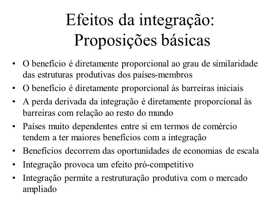 Efeitos da integração: Proposições básicas