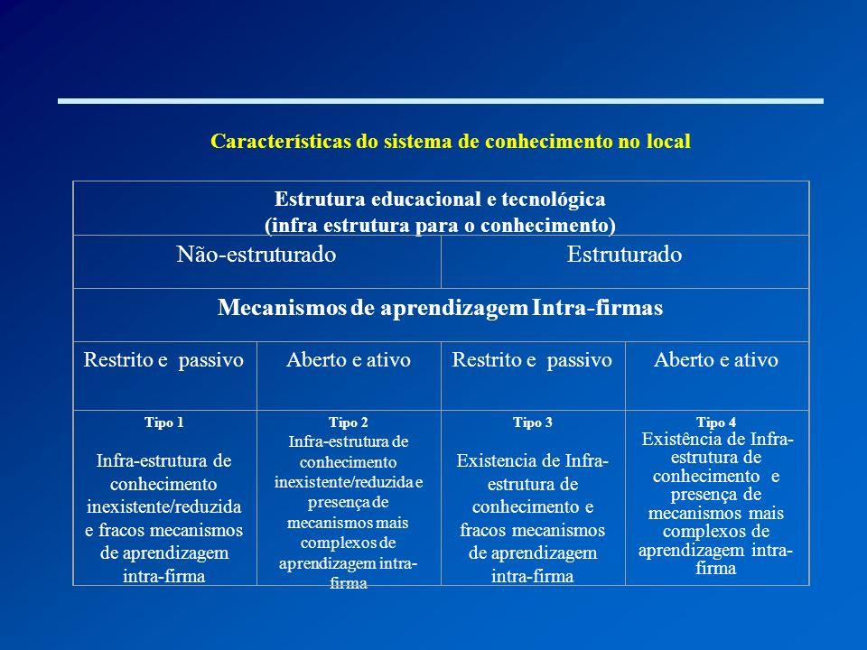 Características do sistema de conhecimento no local