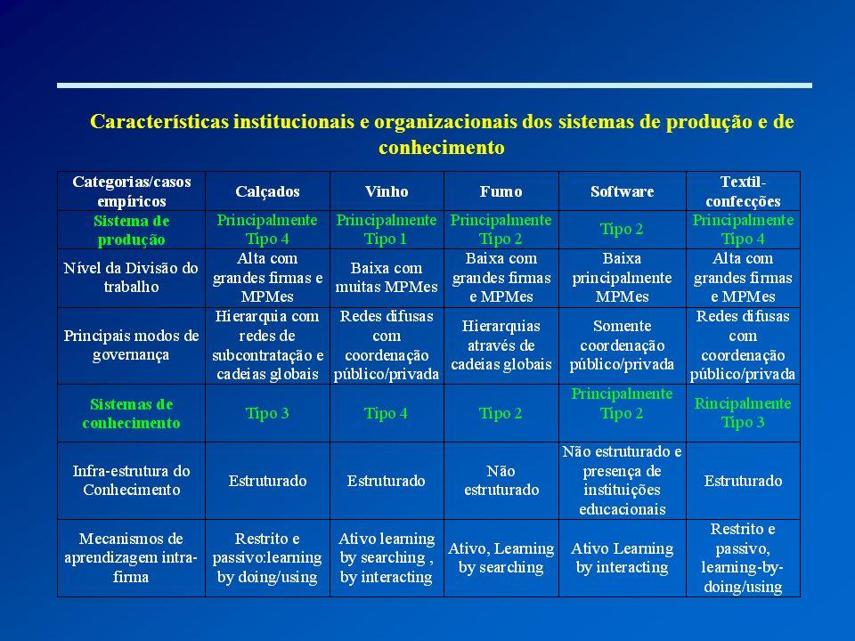 Características institucionais e organizacionais dos sistemas de produção e de conhecimento