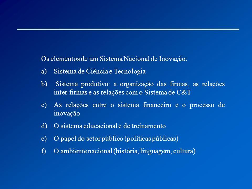 Os elementos de um Sistema Nacional de Inovação: