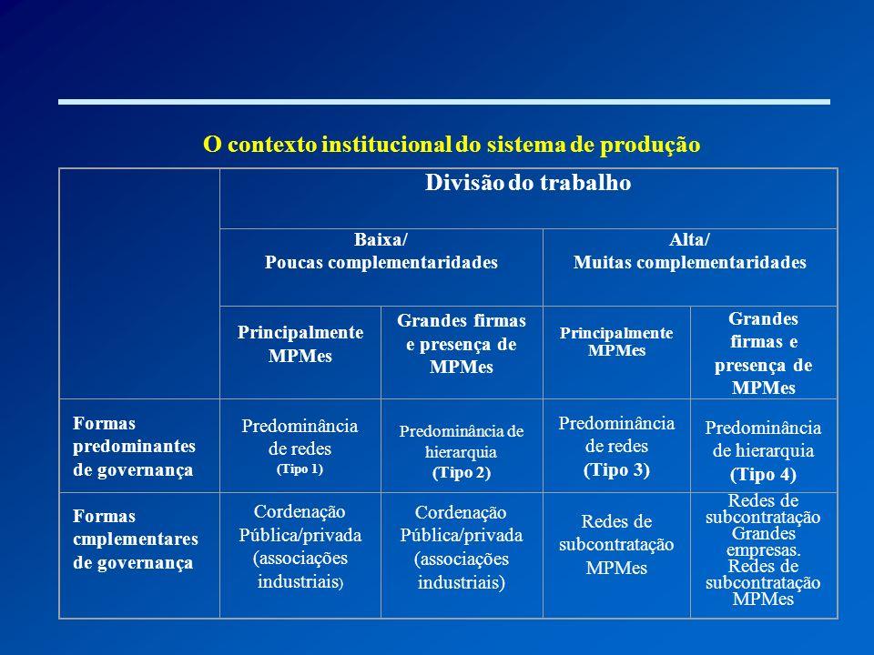 O contexto institucional do sistema de produção