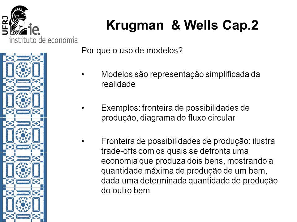 Krugman & Wells Cap.2 Por que o uso de modelos