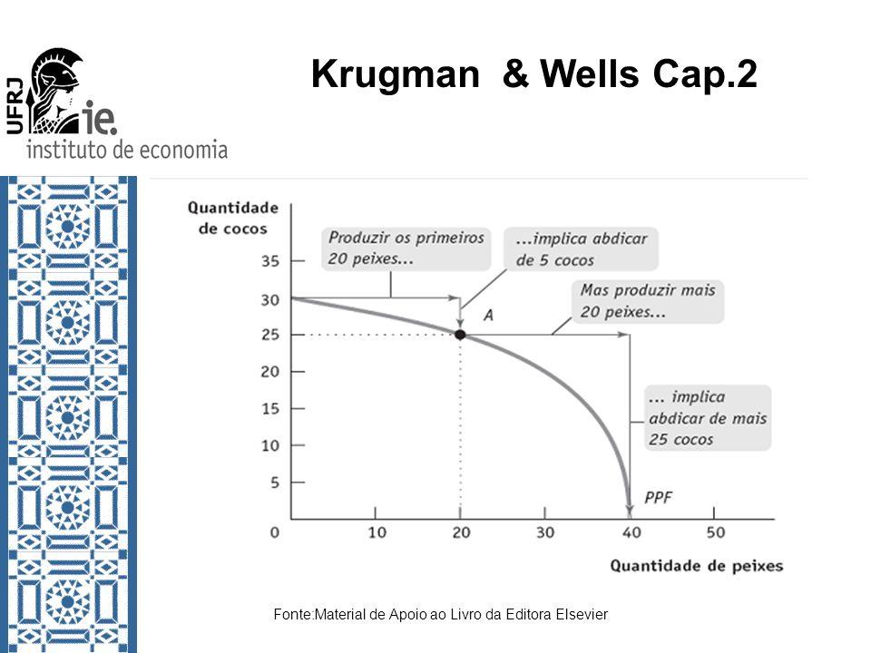 Krugman & Wells Cap.2 Fonte:Material de Apoio ao Livro da Editora Elsevier