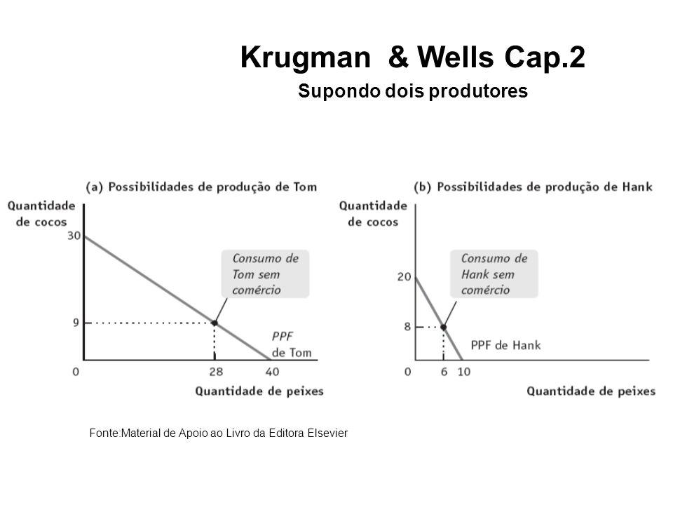 Krugman & Wells Cap.2 Supondo dois produtores