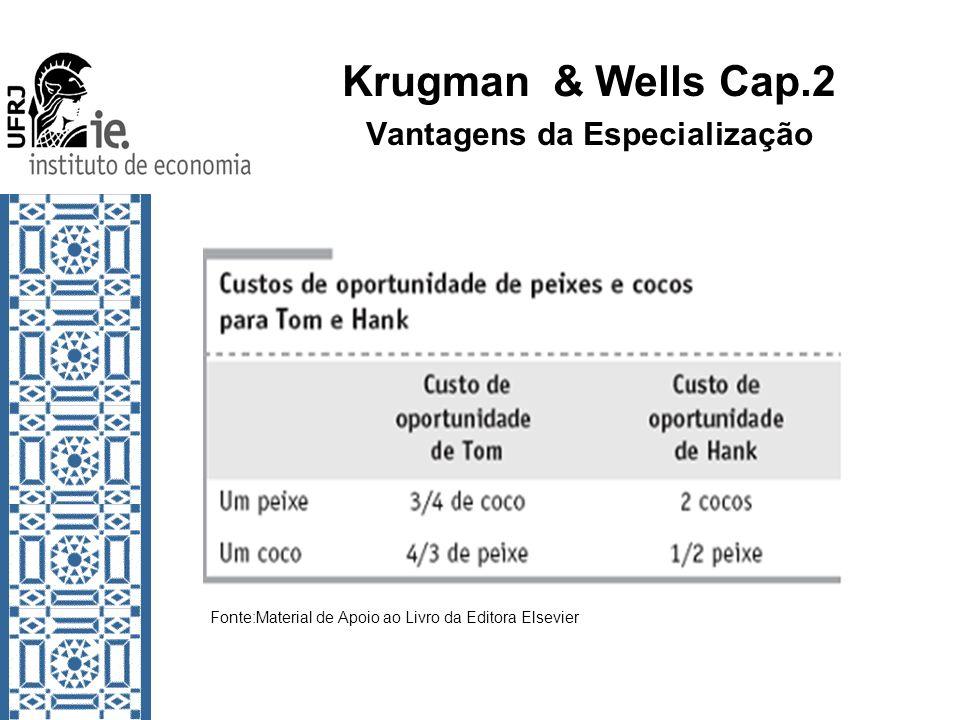 Krugman & Wells Cap.2 Vantagens da Especialização