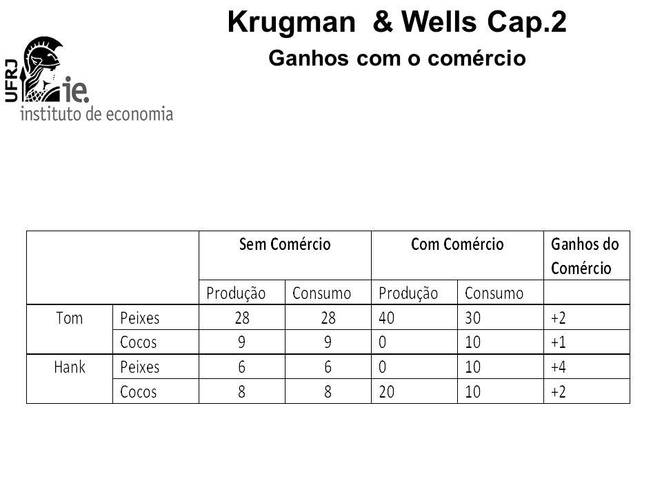 Krugman & Wells Cap.2 Ganhos com o comércio