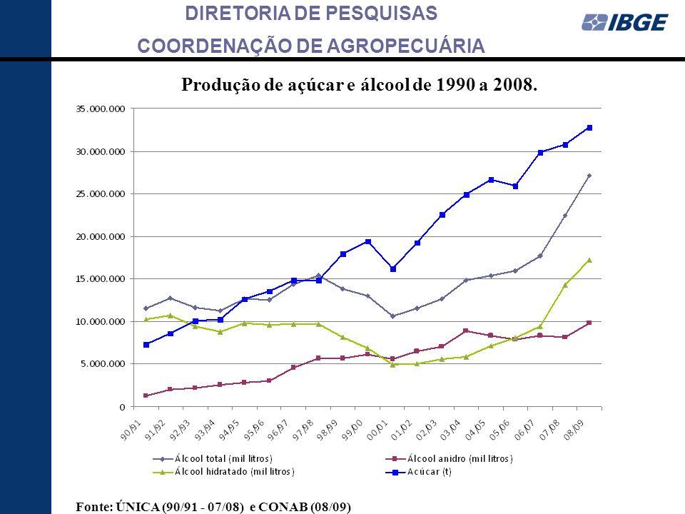 Produção de açúcar e álcool de 1990 a 2008.