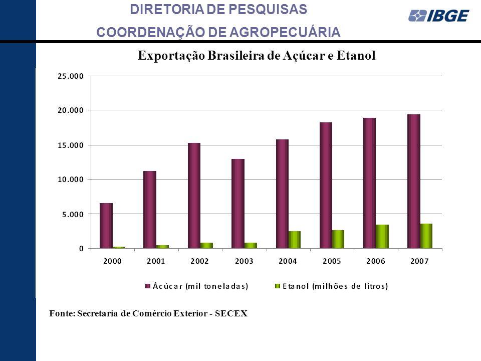 Exportação Brasileira de Açúcar e Etanol