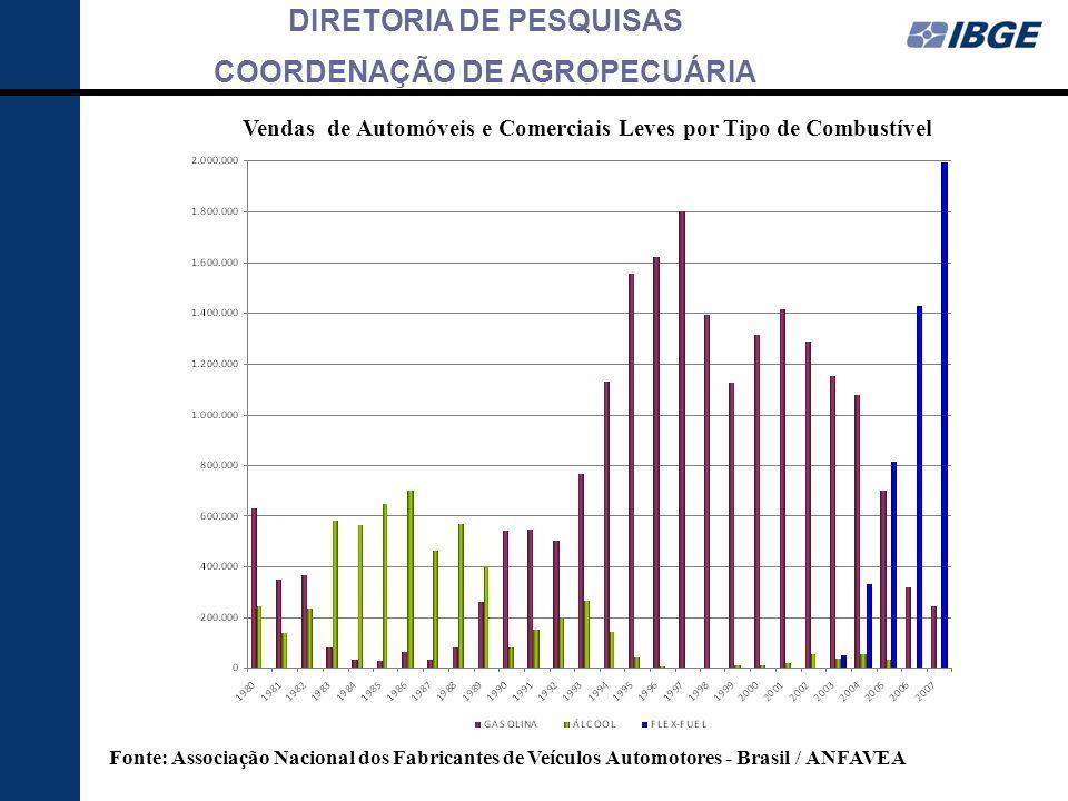 Vendas de Automóveis e Comerciais Leves por Tipo de Combustível