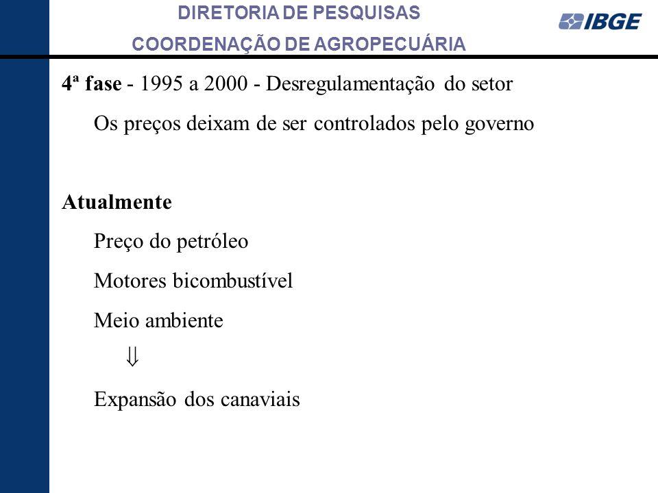 4ª fase - 1995 a 2000 - Desregulamentação do setor
