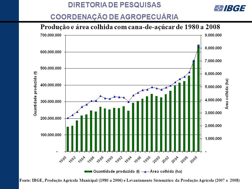 Produção e área colhida com cana-de-açúcar de 1980 a 2008