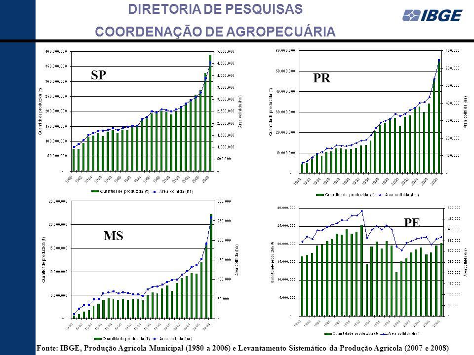 SP MS. PE. Fonte: IBGE, Produção Agrícola Municipal (1980 a 2006) e Levantamento Sistemático da Produção Agrícola (2007 e 2008)