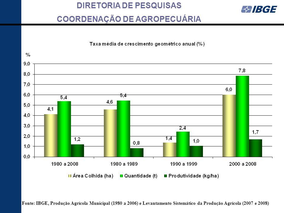Fonte: IBGE, Produção Agrícola Municipal (1980 a 2006) e Levantamento Sistemático da Produção Agrícola (2007 e 2008)