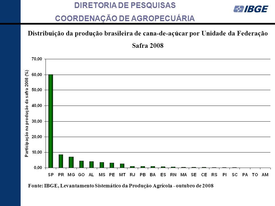 Distribuição da produção brasileira de cana-de-açúcar por Unidade da Federação