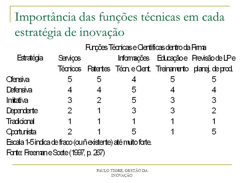 Importância das funções técnicas em cada estratégia de inovação