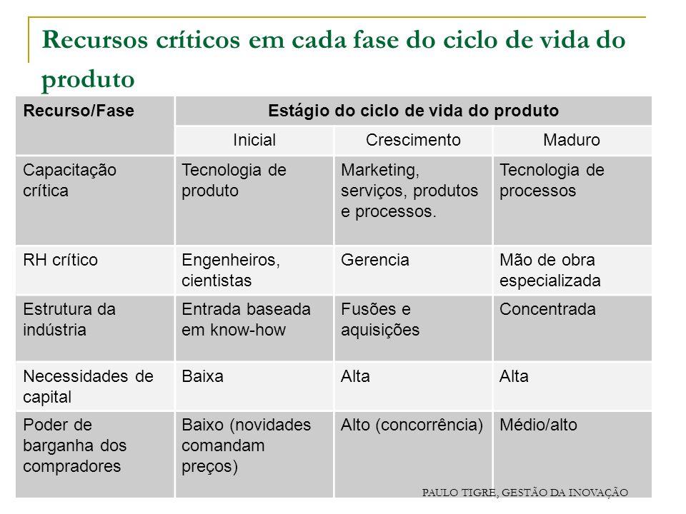 Recursos críticos em cada fase do ciclo de vida do produto
