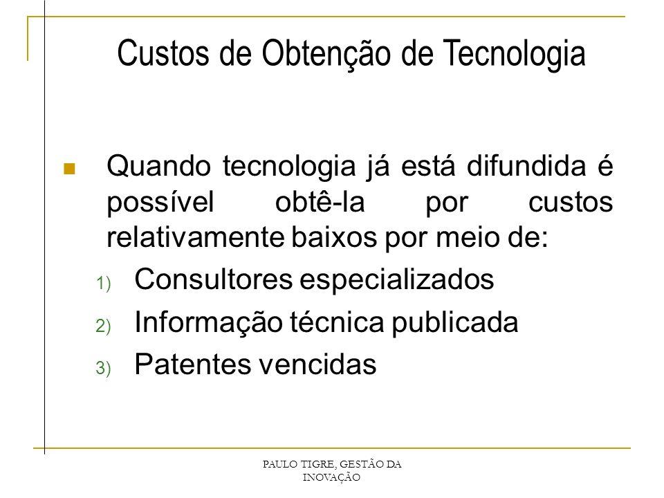 Custos de Obtenção de Tecnologia